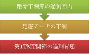 第1TMT関節